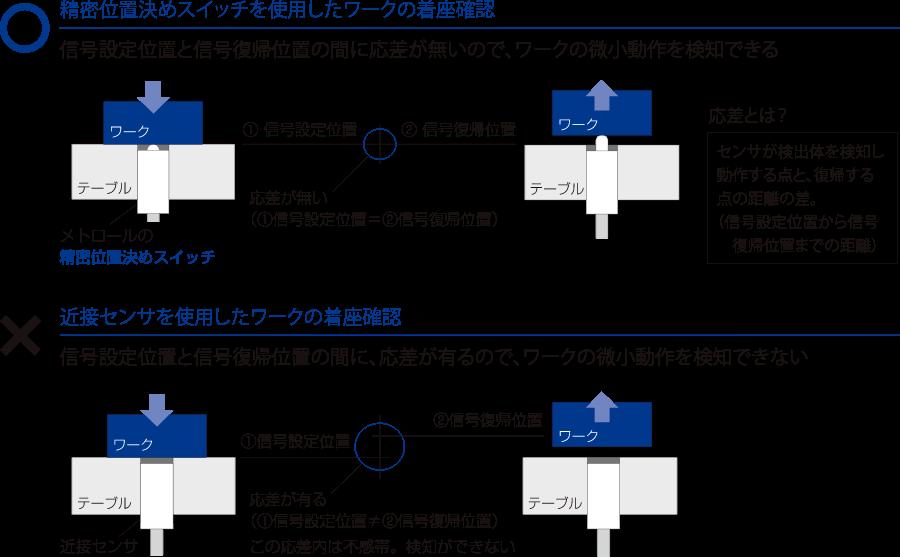 応差が無いワークの微小動作が検知可能