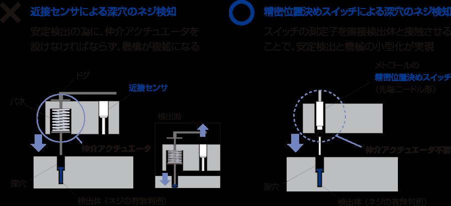 安定検出の為の、仲介アクチュエータが製作不要に機械・装置の小型化、コストダウンを実現