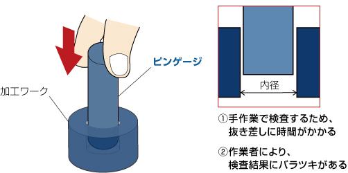 ピンゲージ内径1