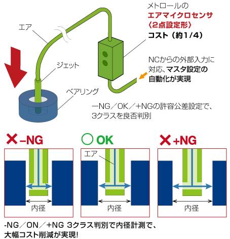 エアマイクロセンサからDPAに置き換えa1