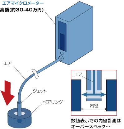 エアマイクロセンサからDPAに置き換えq1