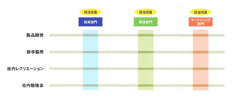 技術・製造・マーケティングの3つの直接部門