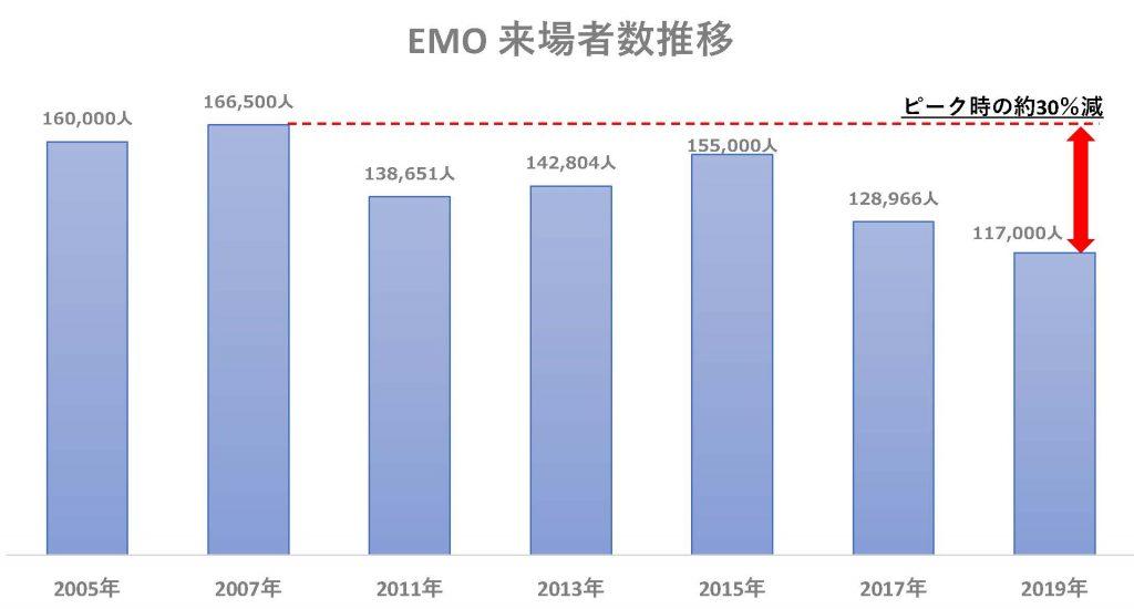 2005年以降のEMO来場者数推移