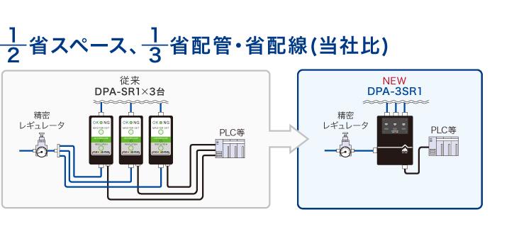 新製品「DPA-3SR1」の魅力
