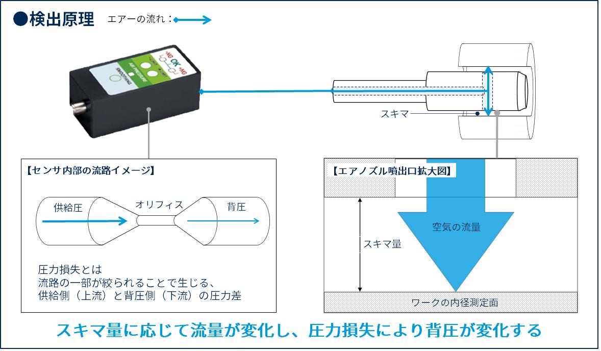 内径測定をラクにする、エアマイクロセンサの内径検査とは?3