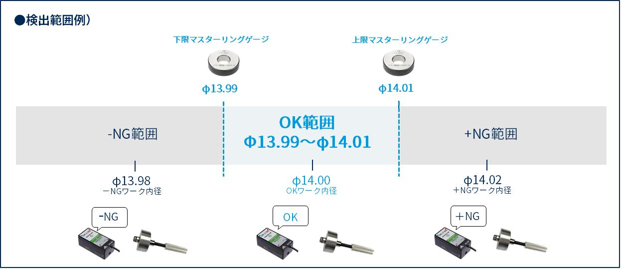 エアマイクロセンサによる内径測定のやり方3