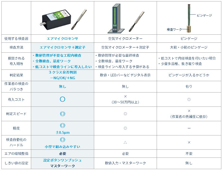 エアマイクロセンサの内径測定|5つのメリット