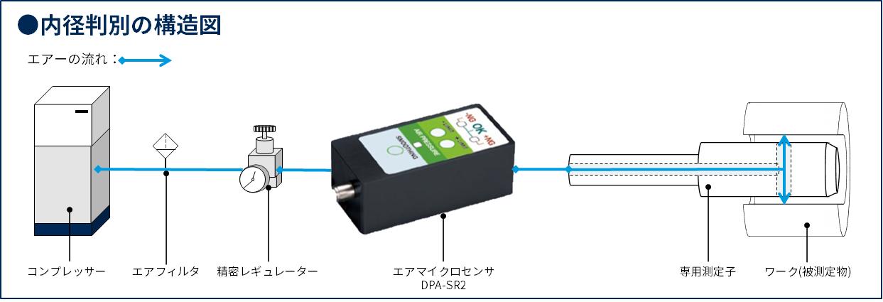 内径測定をラクにする、エアマイクロセンサの内径検査とは?2