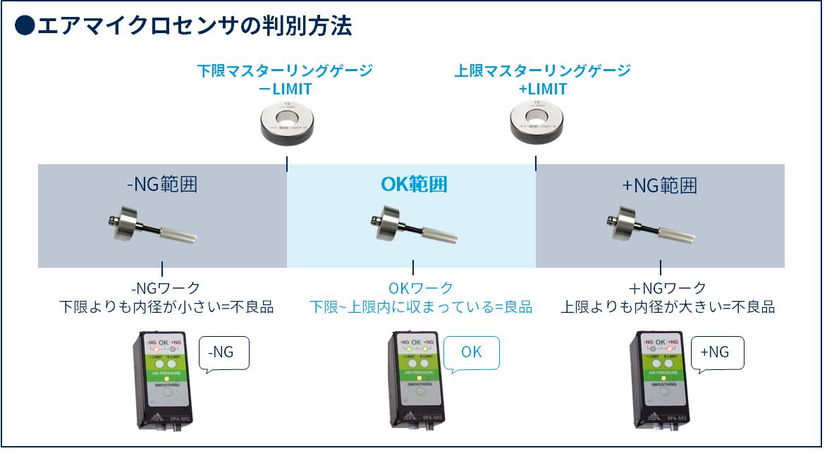 内径測定をラクにする、エアマイクロセンサの内径検査とは?