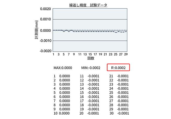 繰返し精度0.5μm(レンジ)の高精度位置決め