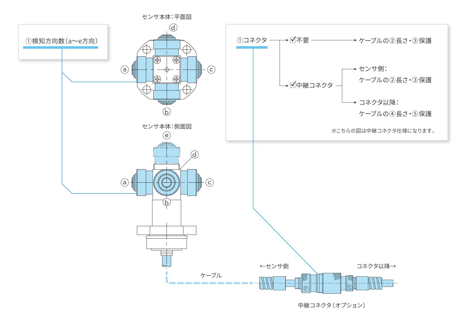 CNC旋盤用ツールセッター[H4Aシリーズ]のカスタマイズ