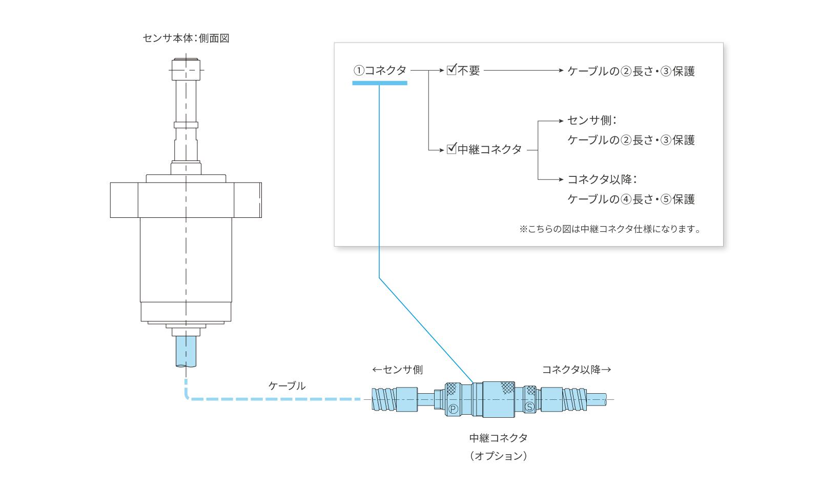CNC旋盤用ツールセッター[H4Eシリーズ]のカスタマイズ