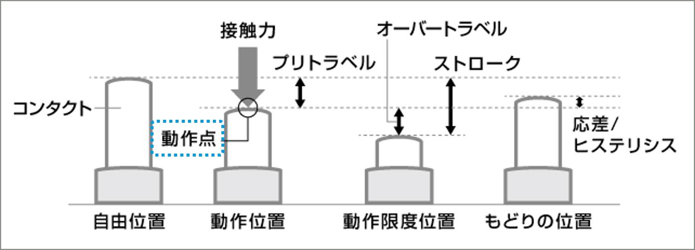信号動作点の説明